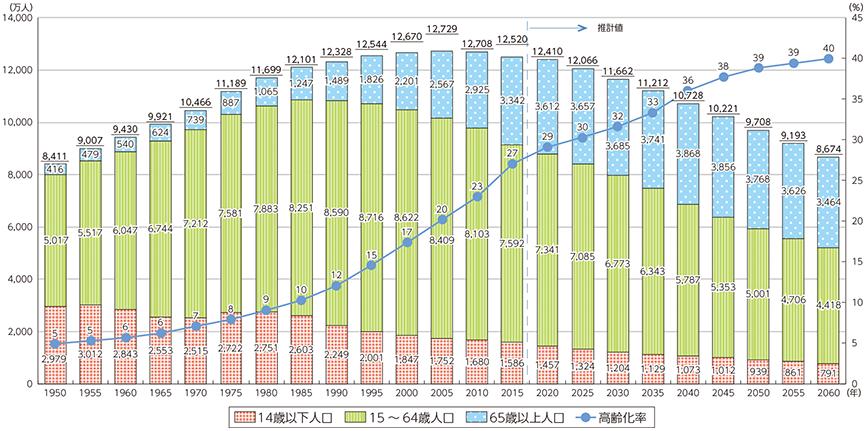 総務省人口動態28年